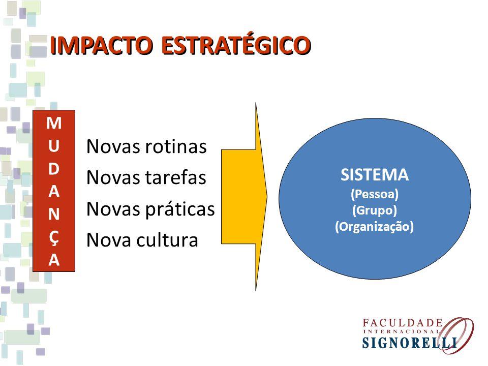 Novas rotinas Novas tarefas Novas práticas Nova cultura MUDANÇAMUDANÇA SISTEMA (Pessoa) (Grupo) (Organização) IMPACTO ESTRATÉGICO
