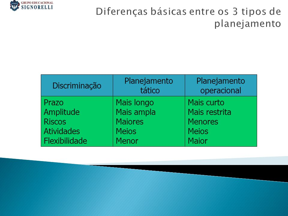 Diferenças básicas entre os 3 tipos de planejamento Discriminação Prazo Amplitude Riscos Atividades Flexibilidade Planejamento tático Mais longo Mais ampla Maiores Meios Menor Planejamento operacional Mais curto Mais restrita Menores Meios Maior