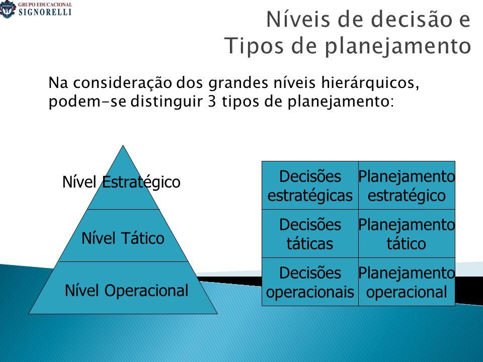 Níveis de decisão e Tipos de planejamento Na consideração dos grandes níveis hierárquicos, podem-se distinguir 3 tipos de planejamento: Nível Estratégico Nível Tático Nível Operacional Decisões estratégicas Planejamento estratégico Decisões táticas Planejamento tático Decisões operacionais Planejamento operacional