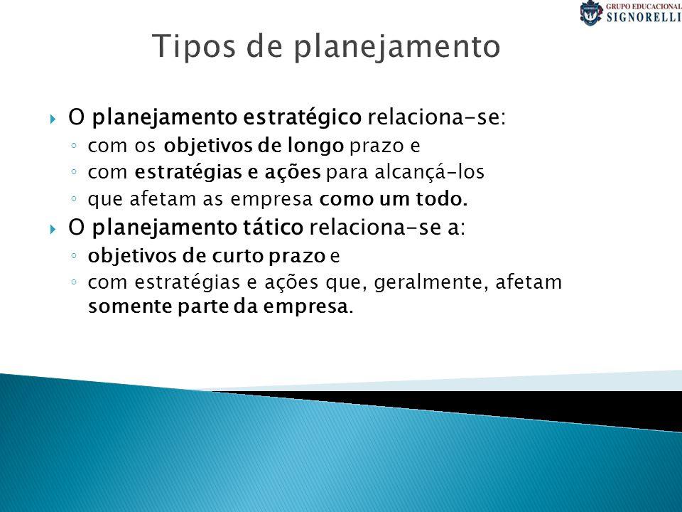 Tipos e níveis de planejamento nas empresas Planejamento mercadológico Planejamento financeiro Planejamento da produção Planejamento de RH Planejamento organizacional TÁTICO ESTRATÉGICO NÍVELTIPO Planejamento estratégico Plano de preços e produtos Plano de despesas Plano de promoção Plano de investimento Plano de vendas Plano de compras Plano de distribuição Plano de fluxo de caixa OPERACIONAL Plano de pesquisa de mercado Plano orçamentário Plano da capacidade de produção Plano do controle da qualidade Plano de estoque Plano de utilização da Mão-de-Obra Plano expedição de produtos Plano diretor de sistemas Plano de estrutura organizacional Plano de rotinas administrativas Plano de informações gerenciais Plano de comunicações Plano de recrutamento e seleção Plano de treinamento Plano de cargos e salários Plano de promoções Plano capacitação interna O PE considera a empresa como um todo.