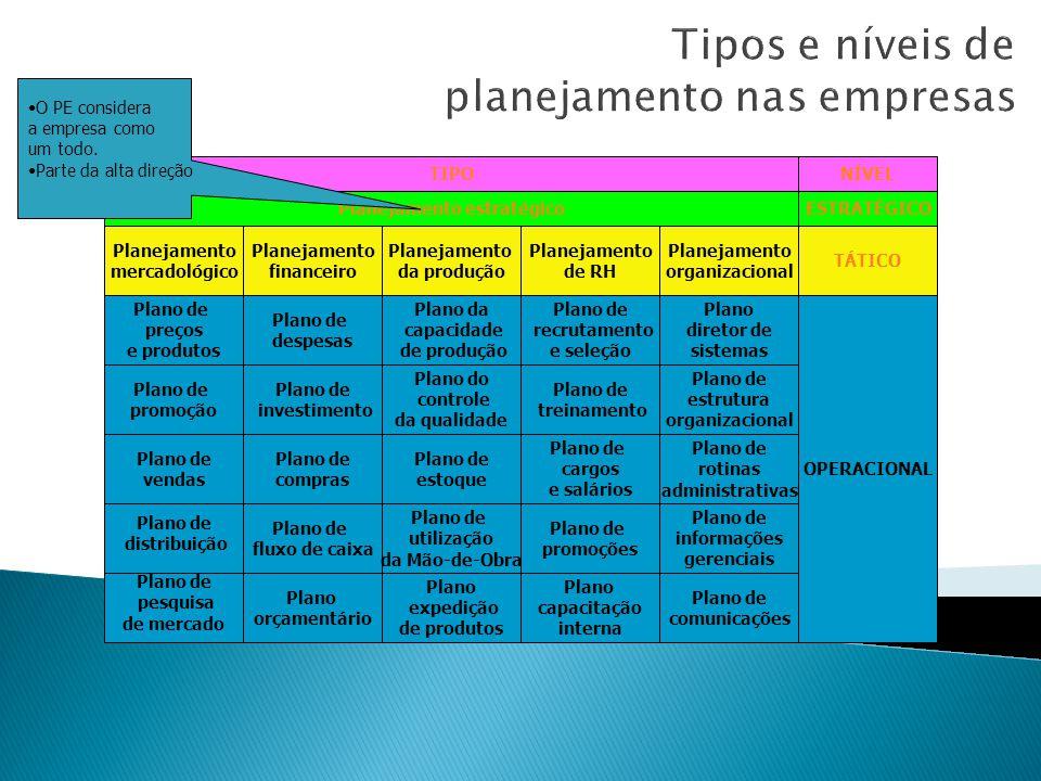 Ciclo básico dos 3 tipos de planejamento Planejamento estratégico da empresa Consolidação e interligação dos resultados Planejamentos operacionais das unidades organizacionais Análise e controle de resultados Planejamentos táticos da empresa Análise e controle de resultados Análise e controle de resultados