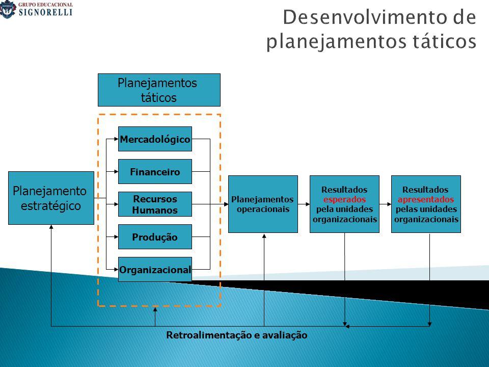Desenvolvimento de planejamentos táticos Planejamentos táticos Mercadológico Financeiro Recursos Humanos Produção Organizacional Planejamento estratégico Planejamentos operacionais Resultados esperados pela unidades organizacionais Resultados apresentados pelas unidades organizacionais Retroalimentação e avaliação