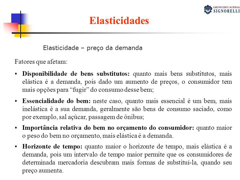 Elasticidades Fatores que afetam: Disponibilidade de bens substitutos: quanto mais bens substitutos, mais elástica é a demanda, pois dado um aumento d