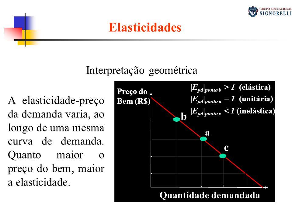 Elasticidades Elasticidade-preço da demanda Interpretação geométrica A elasticidade-preço da demanda varia, ao longo de uma mesma curva de demanda. Qu