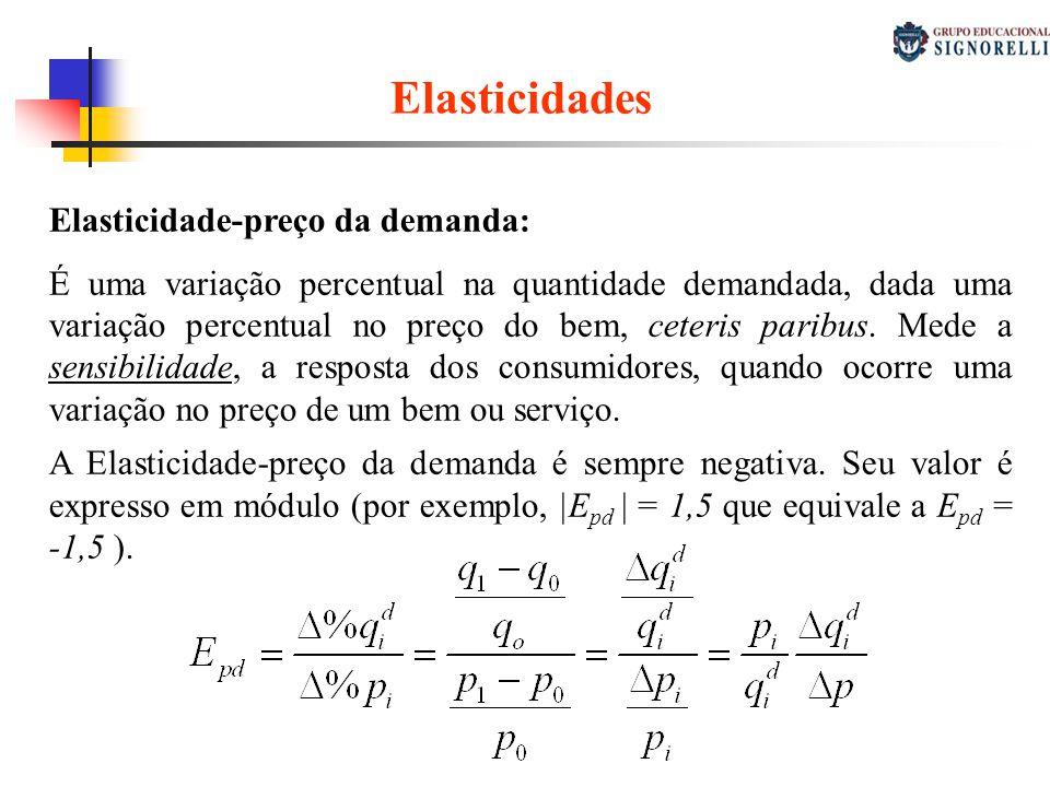 Elasticidades Elasticidade-preço da demanda: É uma variação percentual na quantidade demandada, dada uma variação percentual no preço do bem, ceteris