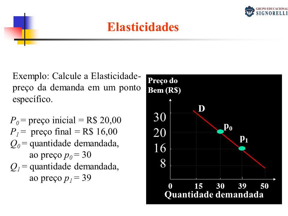 Elasticidades Elasticidade-preço da demanda Exemplo: Calcule a Elasticidade- preço da demanda em um ponto específico. P 0 = preço inicial = R$ 20,00 P