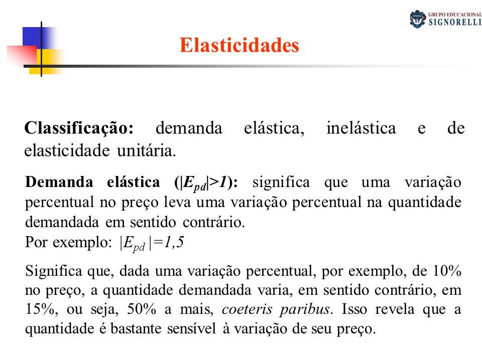 Elasticidades Elasticidade-preço da demanda Classificação: demanda elástica, inelástica e de elasticidade unitária. Demanda elástica (|E pd |>1): sign