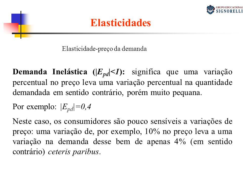 Elasticidades Elasticidade-preço da demanda Demanda Inelástica (|E pd |<1): significa que uma variação percentual no preço leva uma variação percentua