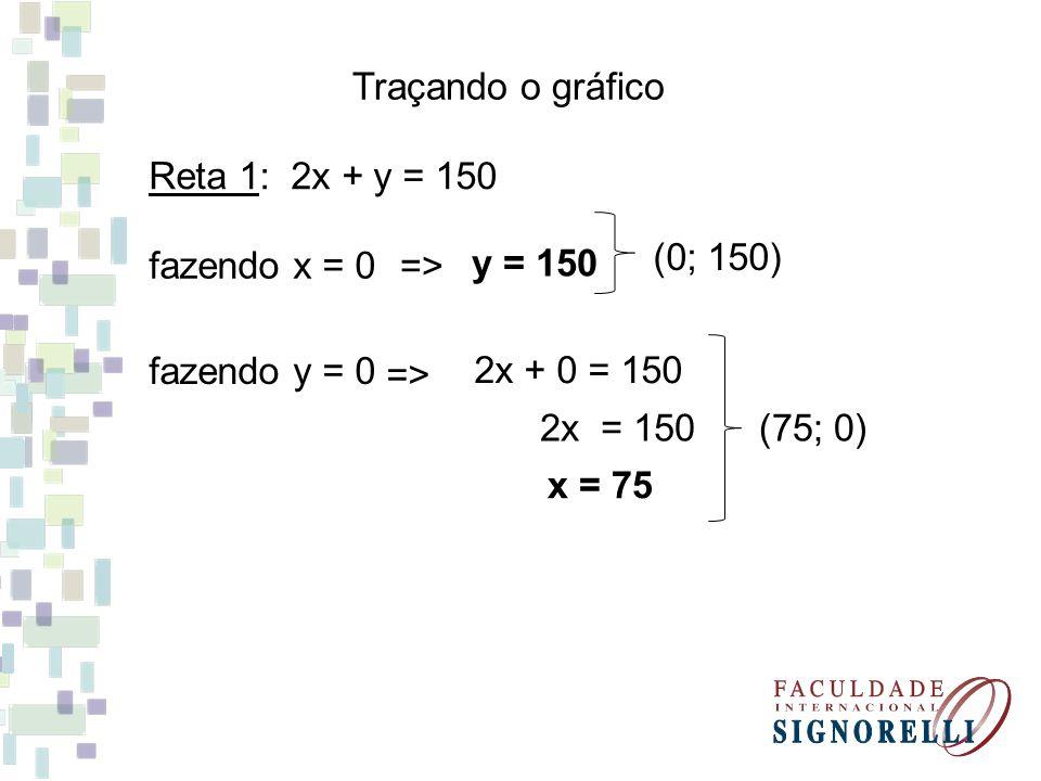 Traçando o gráfico Reta 1: 2x + y = 150 fazendo x = 0 fazendo y = 0 2x = 150 x = 75 => y = 150 2x + 0 = 150 => (0; 150) (75; 0)