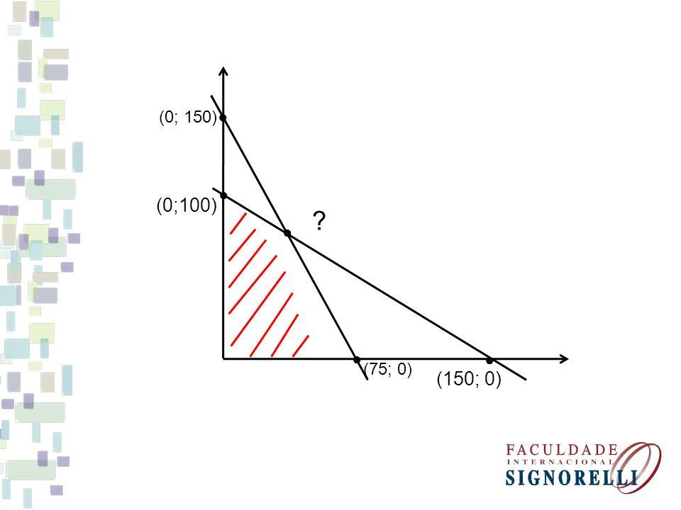 (75; 0) (0; 150) (150; 0) (0;100) ?