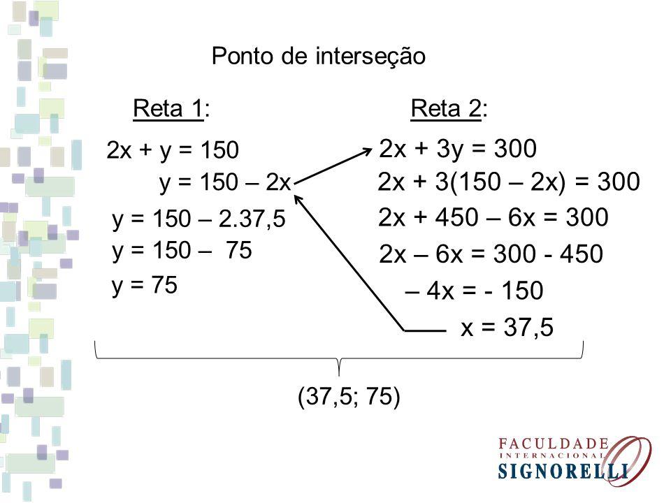 Ponto de interseção Reta 1: 2x + y = 150 Reta 2: 2x + 3y = 300 y = 150 – 2x 2x + 3(150 – 2x) = 300 2x + 450 – 6x = 300 2x – 6x = 300 - 450 – 4x = - 15