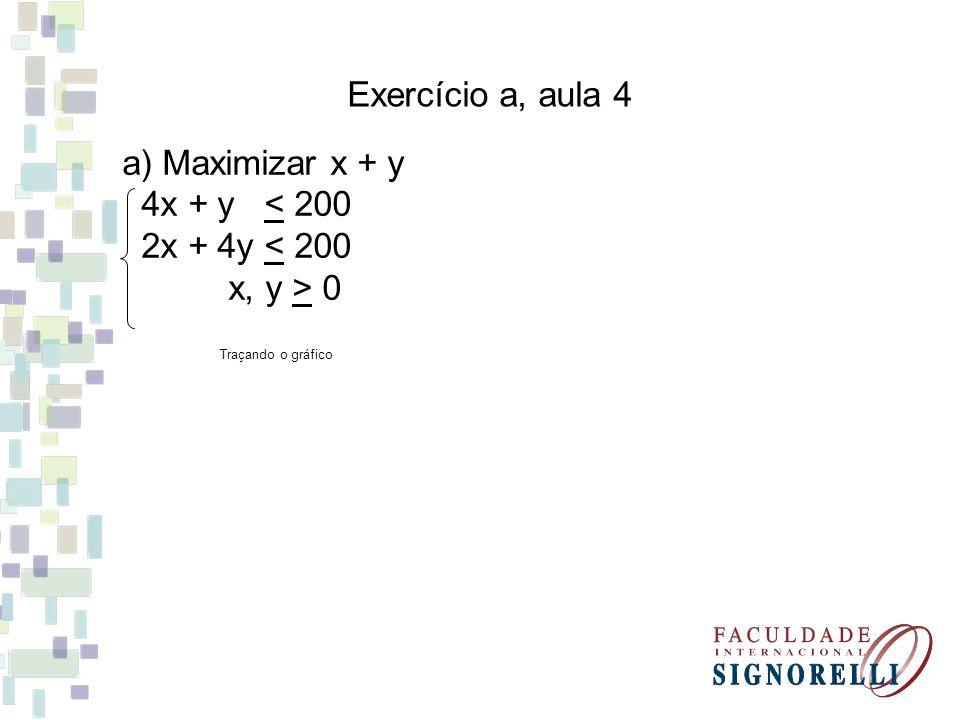 Exercício a, aula 4 a) Maximizar x + y 4x + y < 200 2x + 4y < 200 x, y > 0 Traçando o gráfico