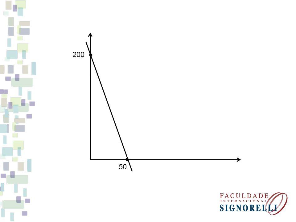 Traçando o gráfico Reta 2: 2x + 4y = 200 fazendo x = 0 fazendo y = 0 2x = 200 x = 100 (0; 50) => 2.0 + 4y = 200 2x + 4.0 = 200=> y = 50 4y = 200 (100; 0)