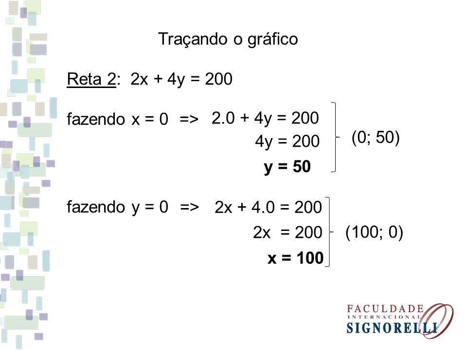 Traçando o gráfico Reta 2: 2x + 4y = 200 fazendo x = 0 fazendo y = 0 2x = 200 x = 100 (0; 50) => 2.0 + 4y = 200 2x + 4.0 = 200=> y = 50 4y = 200 (100;