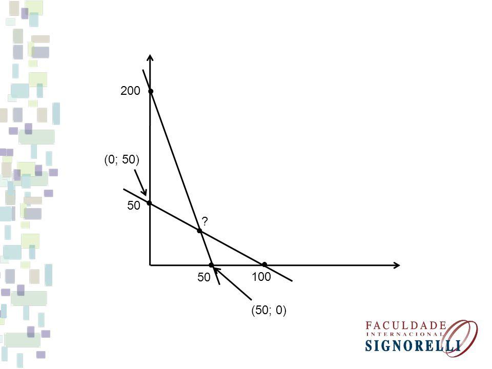 Ponto de interseção Reta 1: 4x + y = 200 Reta 2: 2x + 4y = 200 y = 200 – 4x 2x + 4(200 – 4x) = 200 2x + 800 – 16x = 200 2x – 16x = 200 - 800 – 14x = - 600 x = 42,86 y = 200 – 4.42,86 y = 200 – 171,44 y = 28,56 (42,86; 28,56)