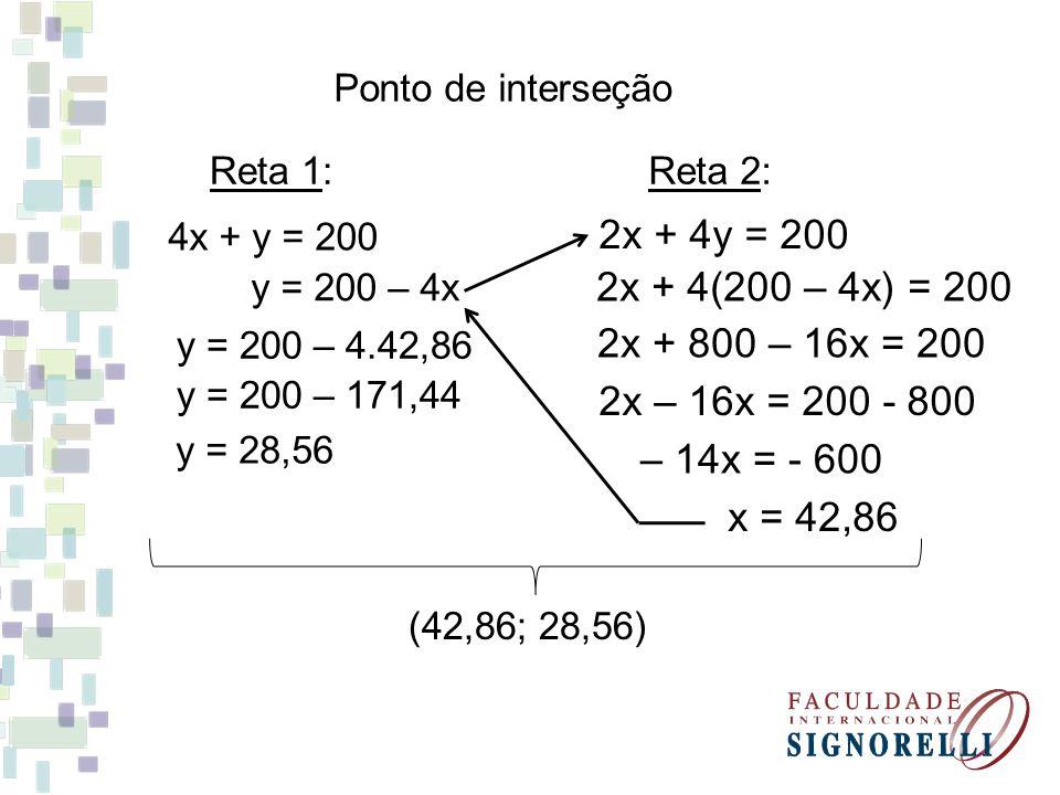 Ponto de interseção Reta 1: 4x + y = 200 Reta 2: 2x + 4y = 200 y = 200 – 4x 2x + 4(200 – 4x) = 200 2x + 800 – 16x = 200 2x – 16x = 200 - 800 – 14x = -