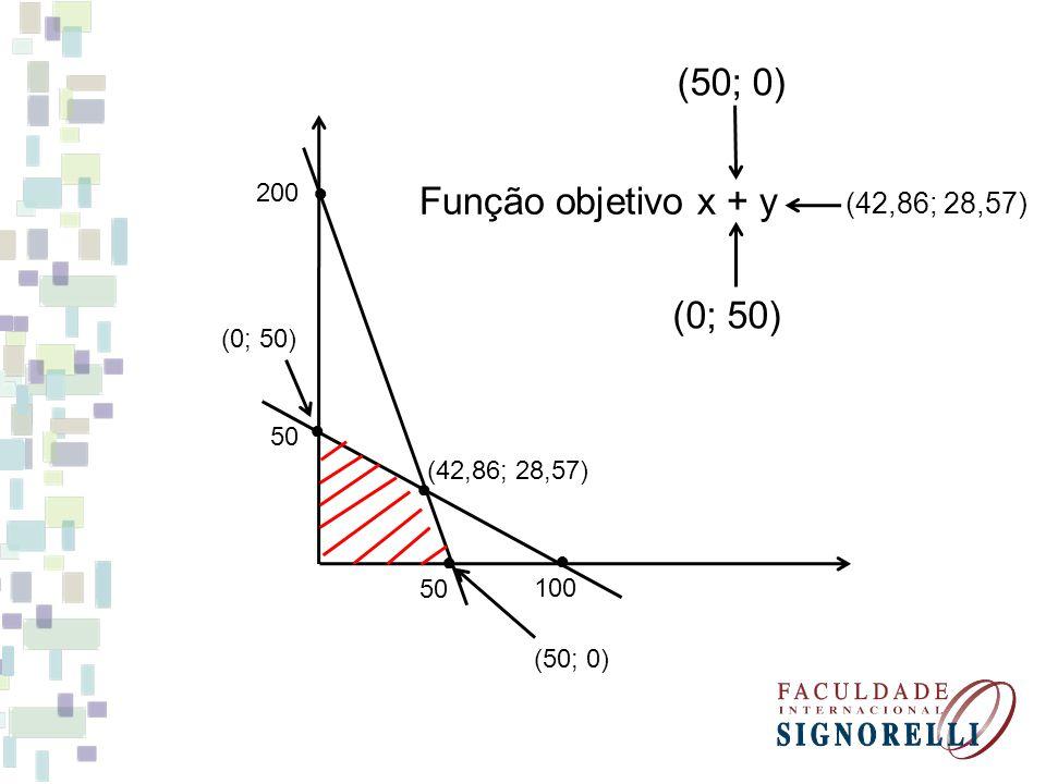 50 200 100 50 (42,86; 28,57) (0; 50) (50; 0) Função objetivo x + y (0; 50) (50; 0) (42,86; 28,57)