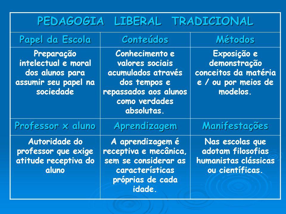 PEDAGOGIA LIBERAL TRADICIONAL Papel da Escola ConteúdosMétodos Preparação intelectual e moral dos alunos para assumir seu papel na sociedade Conhecime