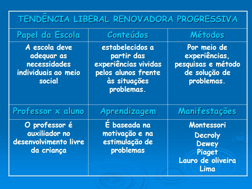 TENDÊNCIA LIBERAL RENOVADORA PROGRESSIVA Papel da Escola ConteúdosMétodos A escola deve adequar as necessidades individuais ao meio social estabelecid