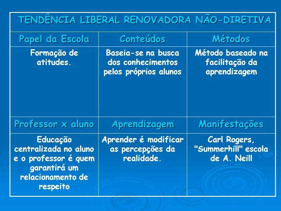 TENDÊNCIA LIBERAL RENOVADORA NÃO-DIRETIVA TENDÊNCIA LIBERAL RENOVADORA NÃO-DIRETIVA Papel da Escola ConteúdosMétodos Formação de atitudes.