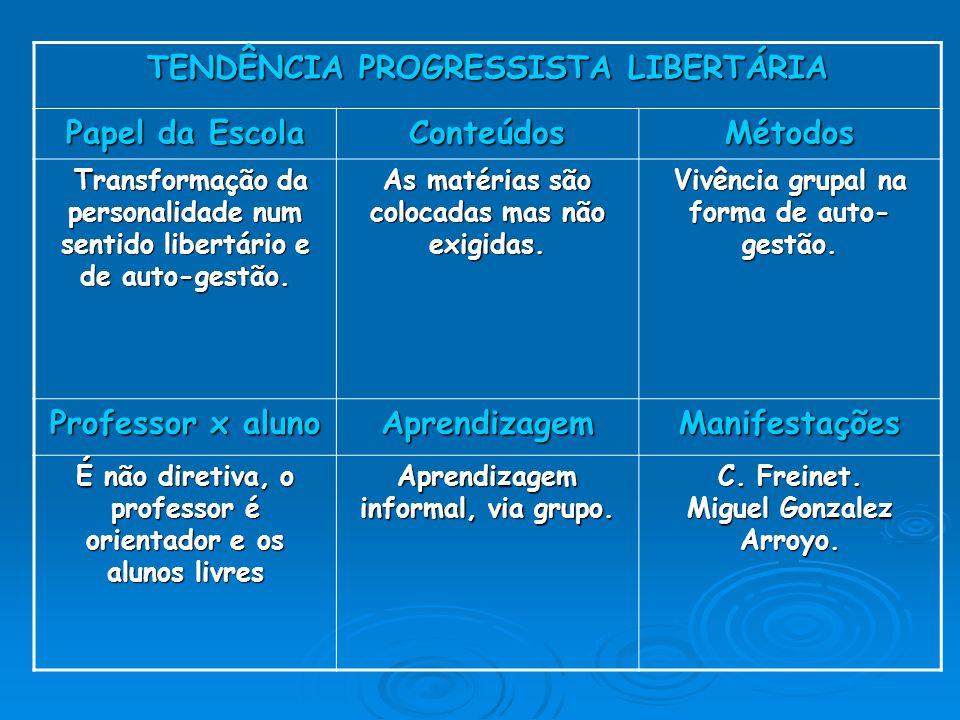 TENDÊNCIA PROGRESSISTA LIBERTÁRIA Papel da Escola ConteúdosMétodos Transformação da personalidade num sentido libertário e de auto-gestão.
