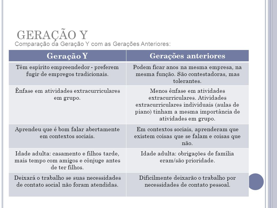 GERAÇÃO Y Comparação da Geração Y com as Gerações Anteriores: Geração Y Gerações anteriores Têm espírito empreendedor - preferem fugir de empregos tradicionais.