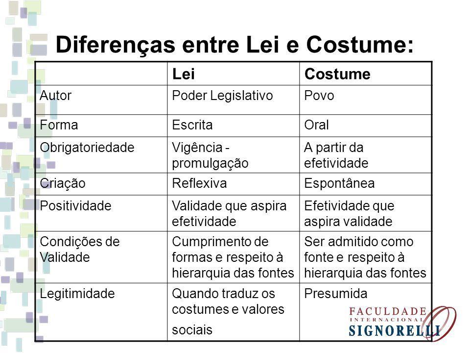 Diferenças entre Lei e Costume: LeiCostume AutorPoder LegislativoPovo FormaEscritaOral ObrigatoriedadeVigência - promulgação A partir da efetividade C