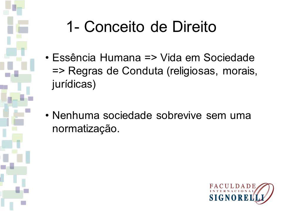 1- Conceito de Direito Essência Humana => Vida em Sociedade => Regras de Conduta (religiosas, morais, jurídicas) Nenhuma sociedade sobrevive sem uma n