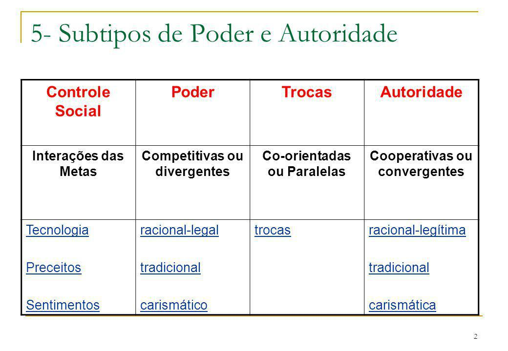 3 5- O Exercício do Poder com base nas três Variáveis Culturais - 1.