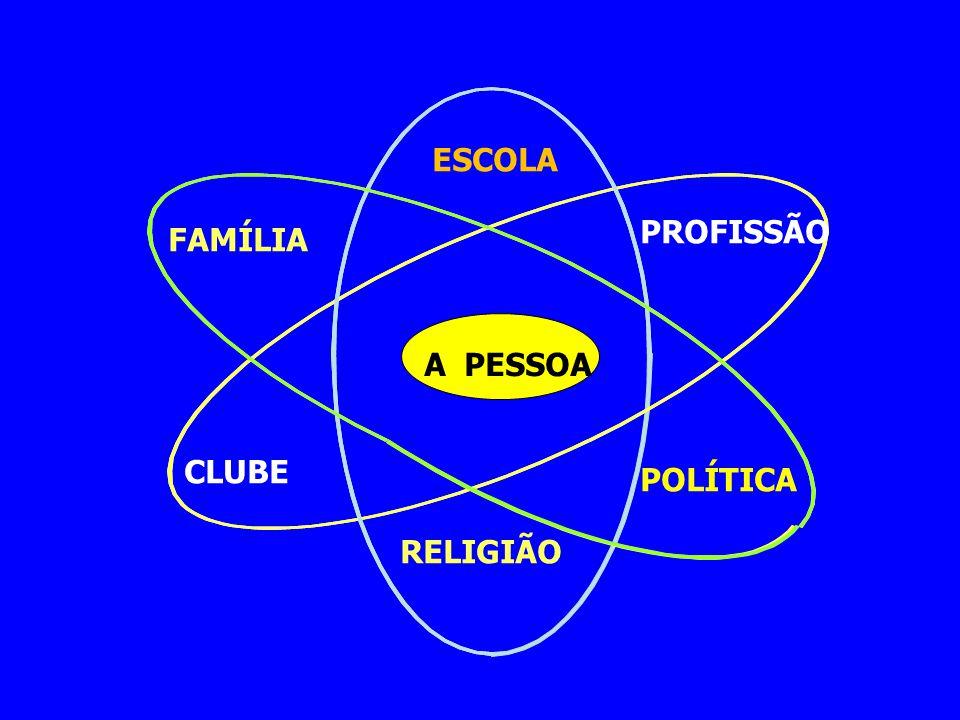 A PESSOA FAMÍLIA CLUBE ESCOLA PROFISSÃO POLÍTICA RELIGIÃO