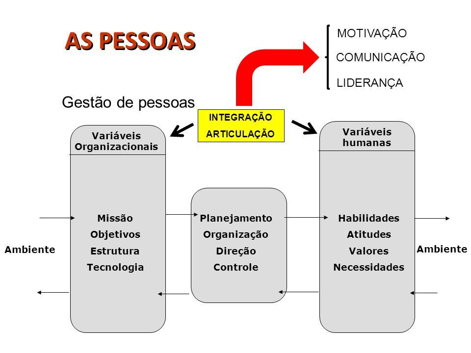 Gestão de pessoas Variáveis Organizacionais Variáveis humanas INTEGRAÇÃO ARTICULAÇÃO Planejamento Organização Direção Controle Missão Objetivos Estrut