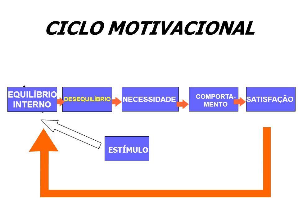 CICLO MOTIVACIONAL EQUILÍBRIO INTERNO ESTÍMULO NECESSIDADE COMPORTA- MENTO SATISFAÇÃO DESEQUILÍBRIO EQUILÍBRIO INTERNO