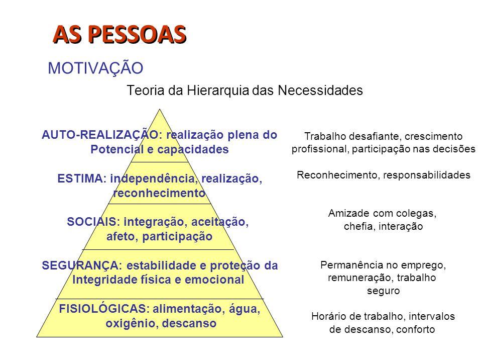 MOTIVAÇÃO Teoria da Hierarquia das Necessidades AUTO-REALIZAÇÃO: realização plena do Potencial e capacidades ESTIMA: independência, realização, reconh