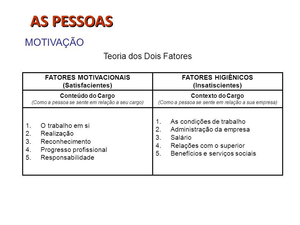 FATORES MOTIVACIONAIS (Satisfacientes) FATORES HIGIÊNICOS (Insatiscientes) Contexto do Cargo (Como a pessoa se sente em relação a sua empresa) Conteúd