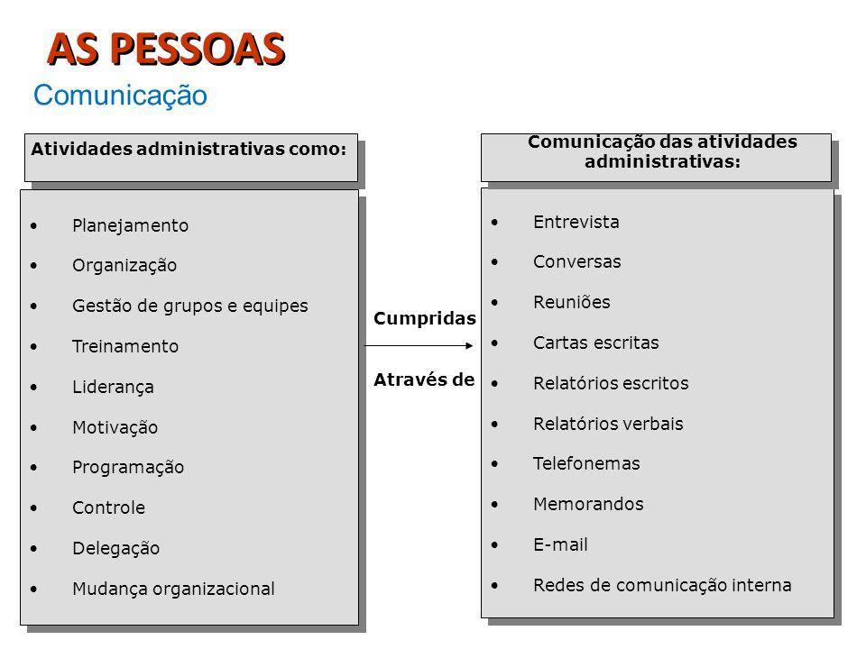Comunicação Planejamento Organização Gestão de grupos e equipes Treinamento Liderança Motivação Programação Controle Delegação Mudança organizacional