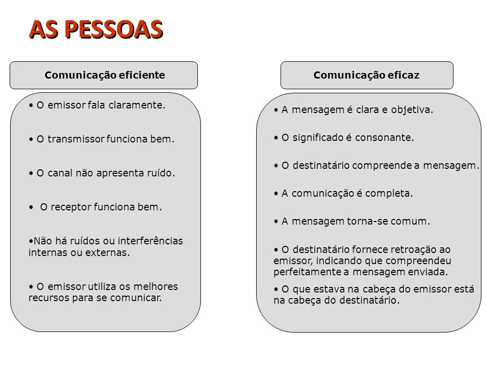 Comunicação eficienteComunicação eficaz O emissor fala claramente. O transmissor funciona bem. O canal não apresenta ruído. O receptor funciona bem. N