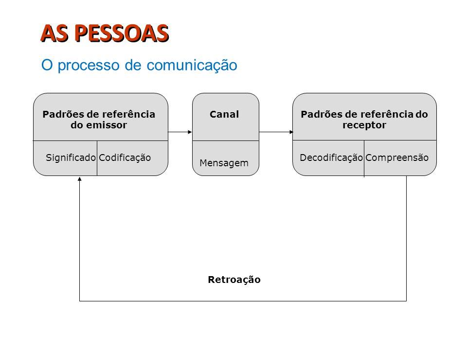 Padrões de referência do emissor Significado Codificação Canal Mensagem Padrões de referência do receptor Decodificação Compreensão Retroação AS PESSO