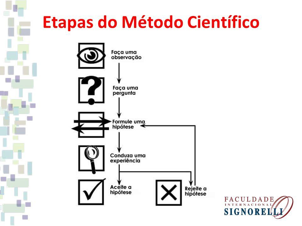 Etapas do Método Científico