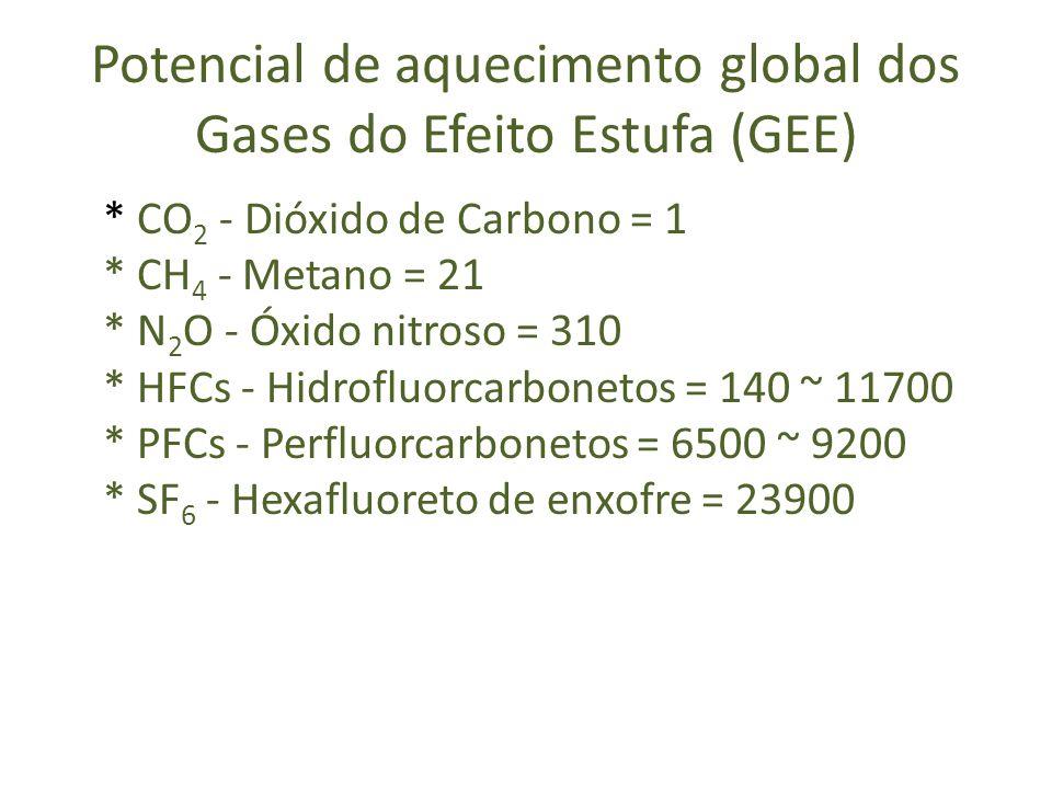 Potencial de aquecimento global dos Gases do Efeito Estufa (GEE) * CO 2 - Dióxido de Carbono = 1 * CH 4 - Metano = 21 * N 2 O - Óxido nitroso = 310 *