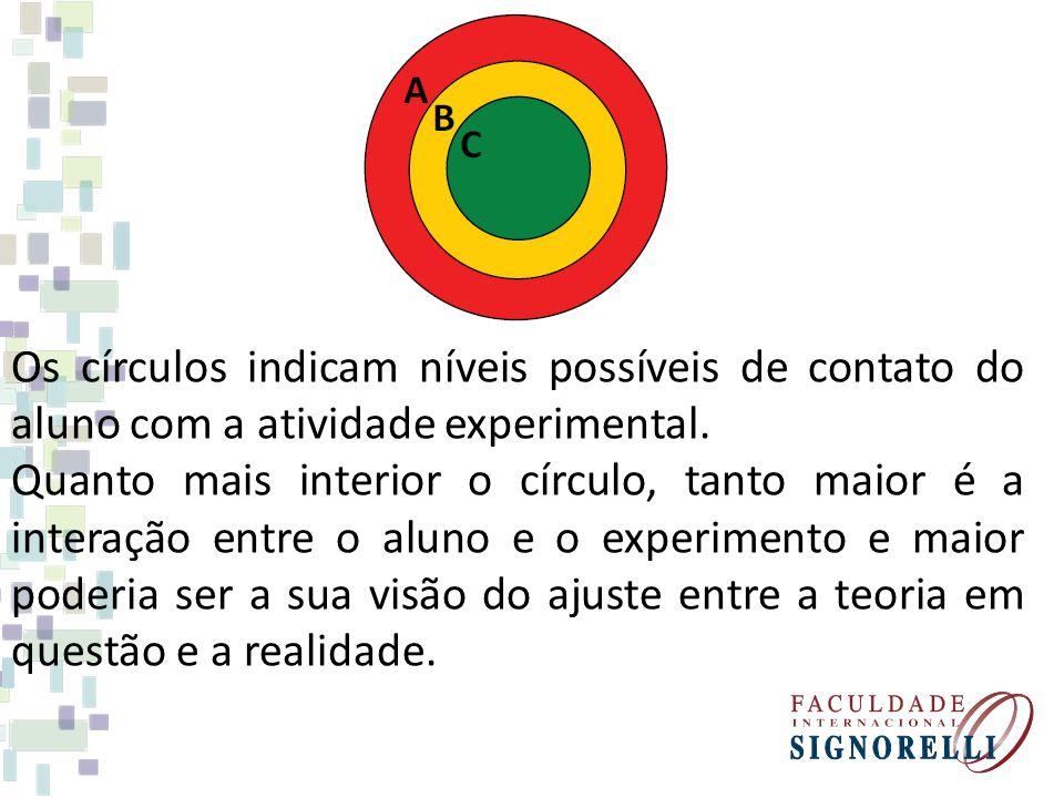 Os círculos indicam níveis possíveis de contato do aluno com a atividade experimental. Quanto mais interior o círculo, tanto maior é a interação entre