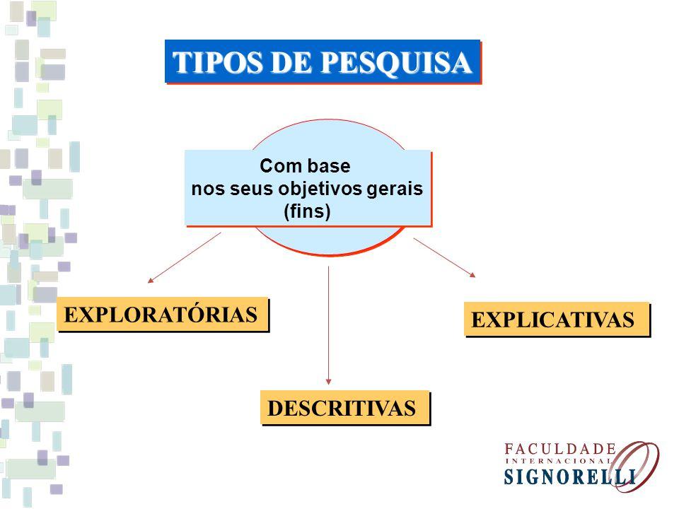 Com base nos seus objetivos gerais (fins) Com base nos seus objetivos gerais (fins) EXPLORATÓRIAS DESCRITIVAS EXPLICATIVAS TIPOS DE PESQUISA
