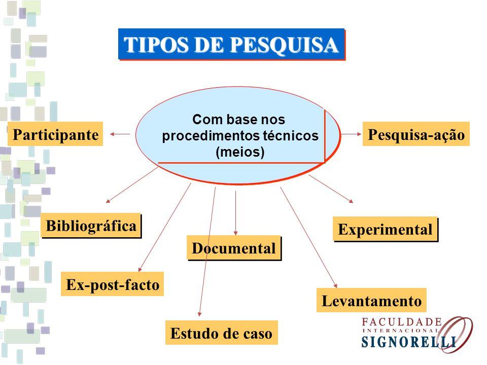 Com base nos procedimentos técnicos (meios) Com base nos procedimentos técnicos (meios) Bibliográfica Documental Experimental TIPOS DE PESQUISA Ex-pos