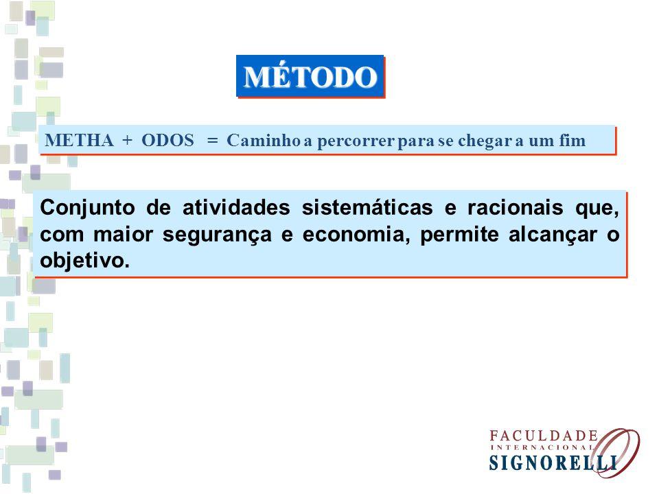 METHA + ODOS = Caminho a percorrer para se chegar a um fim Conjunto de atividades sistemáticas e racionais que, com maior segurança e economia, permit