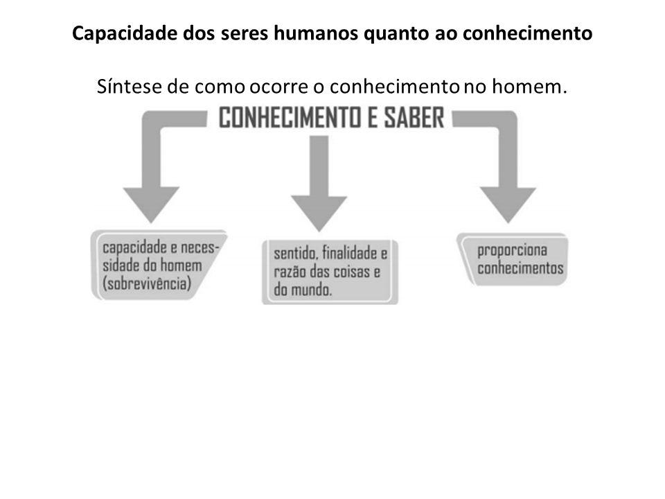 Capacidade dos seres humanos quanto ao conhecimento Síntese de como ocorre o conhecimento no homem.