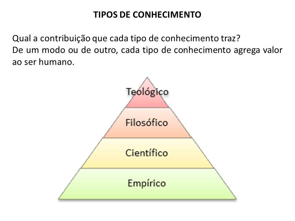 TIPOS DE CONHECIMENTO Qual a contribuição que cada tipo de conhecimento traz? De um modo ou de outro, cada tipo de conhecimento agrega valor ao ser hu
