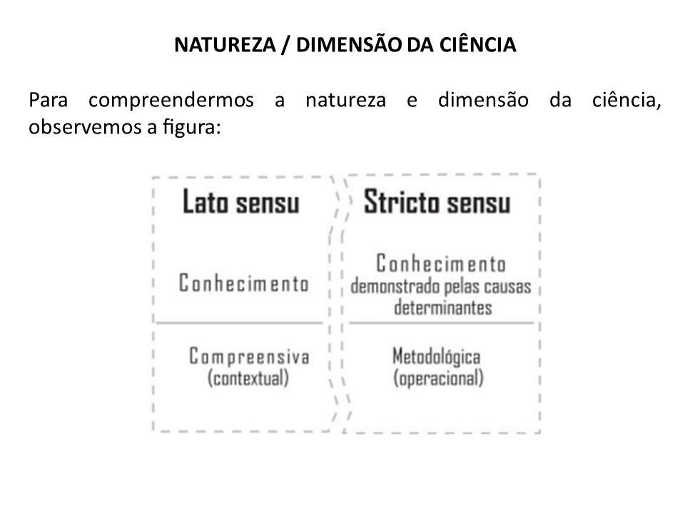 NATUREZA / DIMENSÃO DA CIÊNCIA Para compreendermos a natureza e dimensão da ciência, observemos a gura: