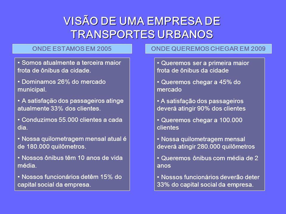 VISÃO DE UMA EMPRESA DE TRANSPORTES URBANOS ONDE ESTAMOS EM 2005 Somos atualmente a terceira maior frota de ônibus da cidade. Dominamos 26% do mercado