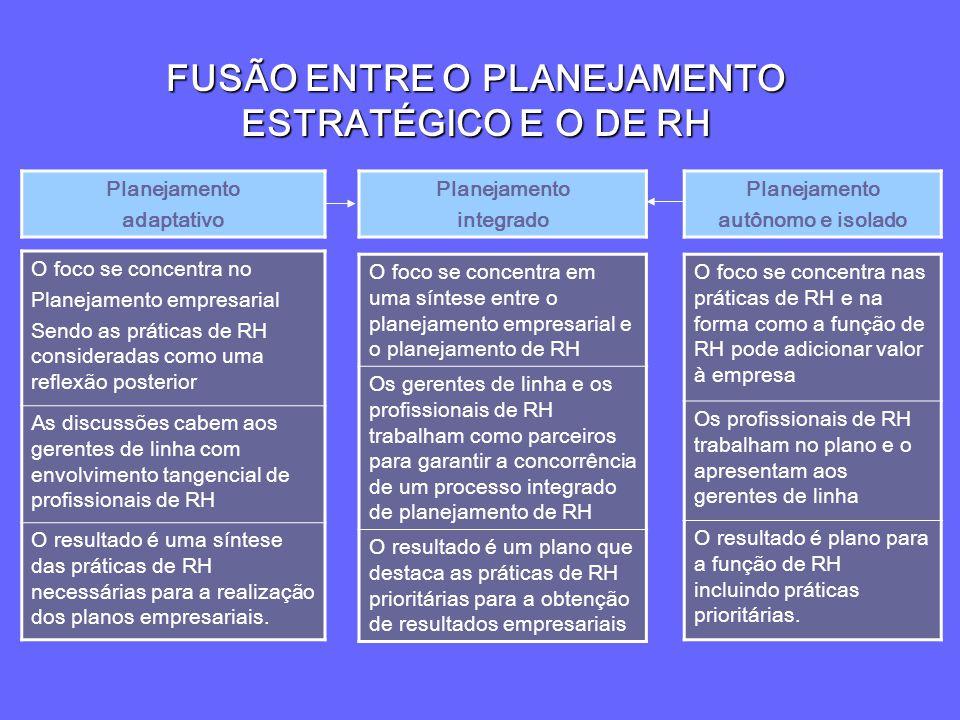 FUSÃO ENTRE O PLANEJAMENTO ESTRATÉGICO E O DE RH Planejamento adaptativo Planejamento integrado Planejamento autônomo e isolado O foco se concentra no