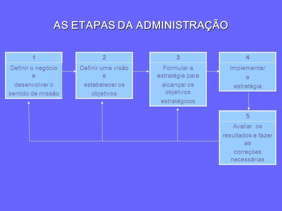 AS ETAPAS DA ADMINISTRAÇÃO 1 Definir o negócio e desenvolver o sentido de missão 2 Definir uma visão e estabelecer os objetivos 3 Formular a estratégi