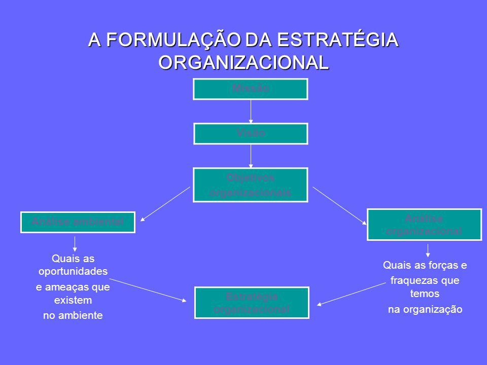A FORMULAÇÃO DA ESTRATÉGIA ORGANIZACIONAL Análise organizacional Missão Visão Objetivos organizacionais Análise ambiental Estratégia organizacional Qu